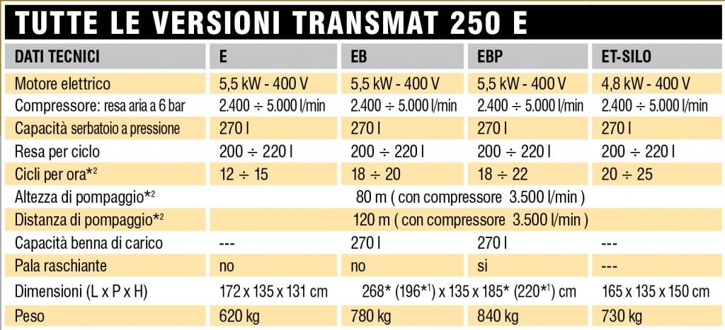 trasmat-250E