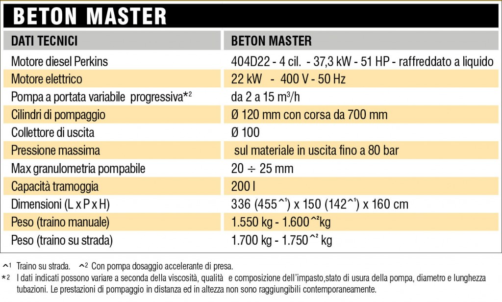 turbosol-Beton-Master-1